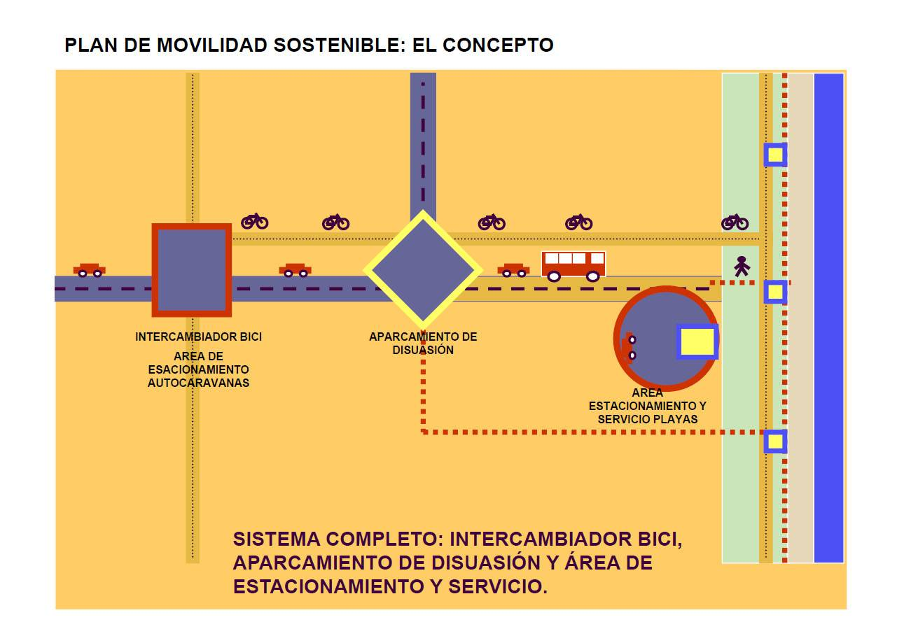 Plan de Movilidad Parque Natural Cabo de Gata Níjar