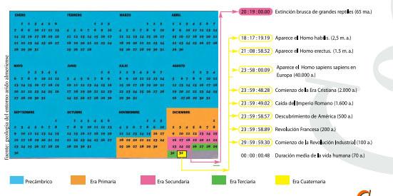 Calendario geologico Geosub en Cabo de gata